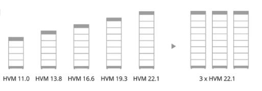 BYD HVM-serie är modulärt utbyggbar från 11 till 22kWh och kan kopplas ihop till max 66kWh.